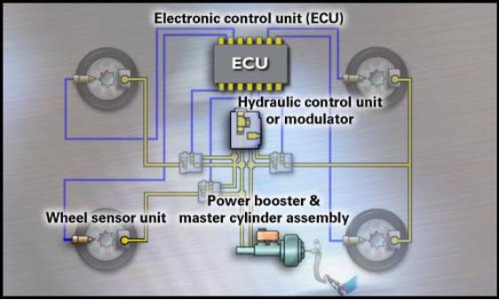مدار تستر ECU